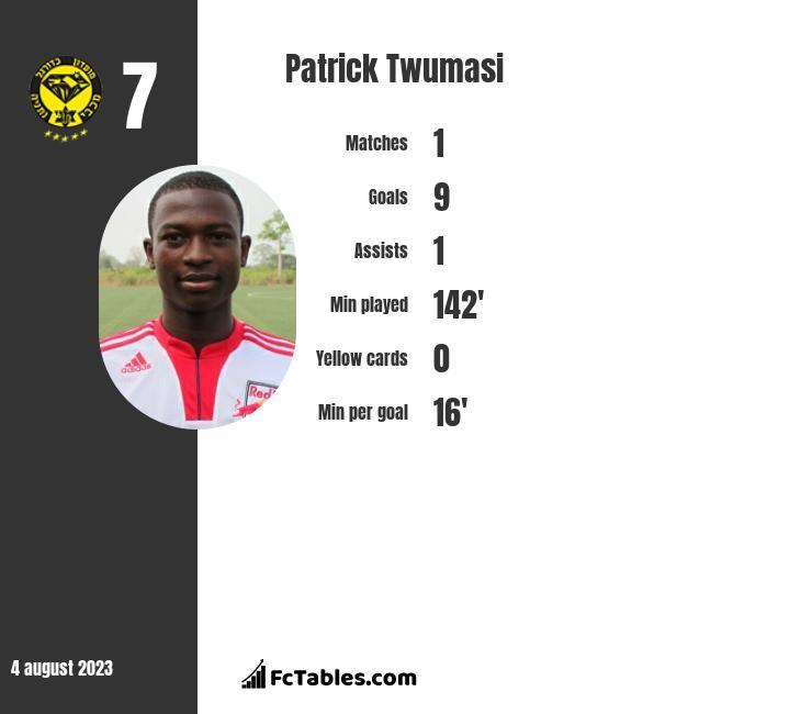 Patrick Twumasi infographic