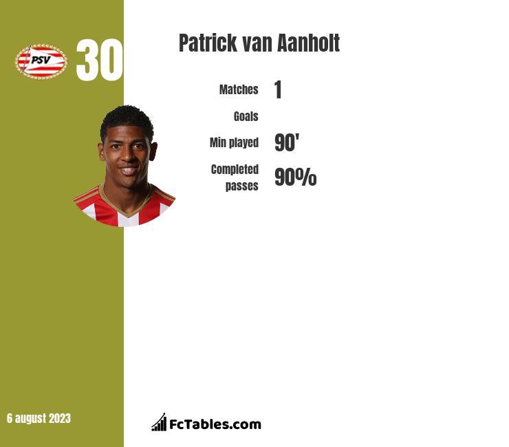 Patrick van Aanholt infographic