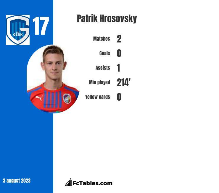 Patrik Hrosovsky infographic