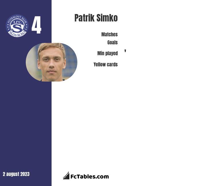 Patrik Simko infographic