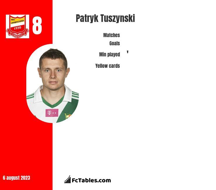 Patryk Tuszynski infographic