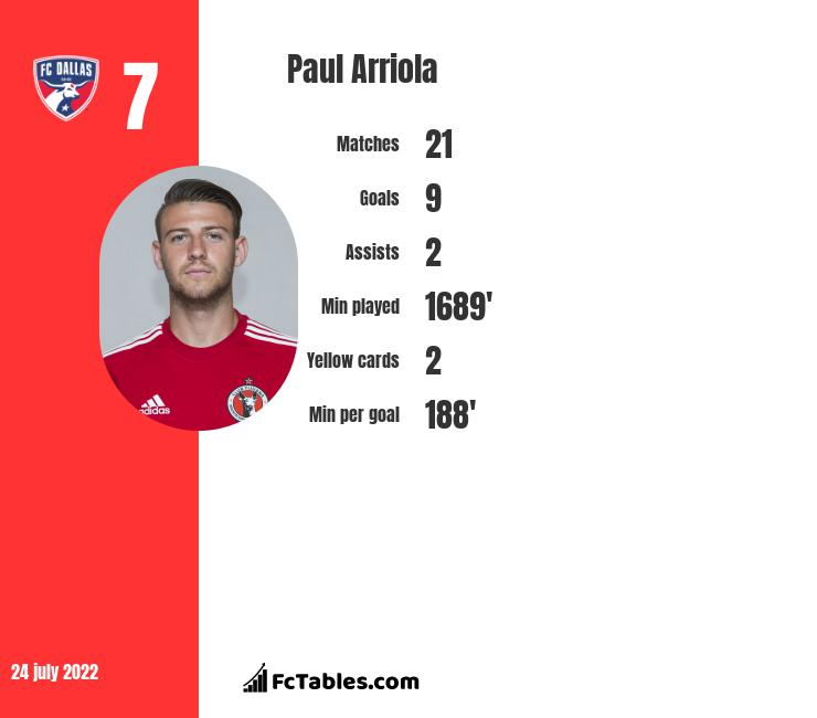 Paul Arriola infographic statistics for DC United