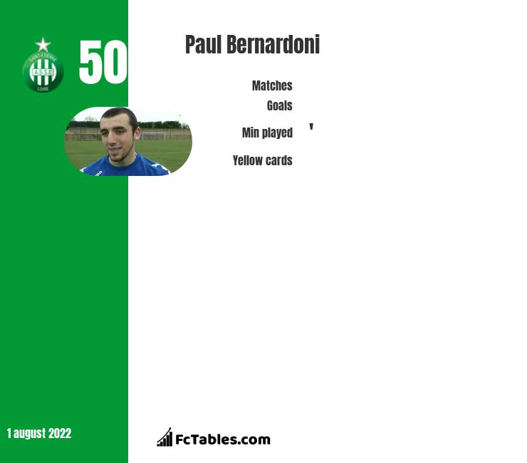 Paul Bernardoni infographic statistics for Nimes