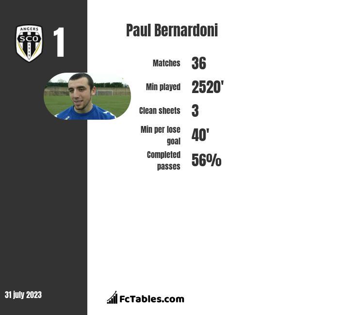 Paul Bernardoni infographic