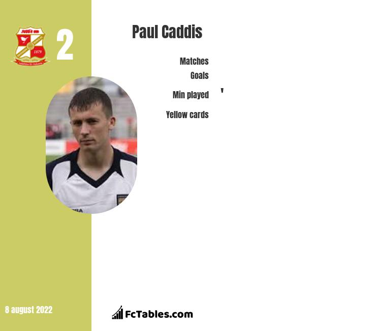 Paul Caddis infographic