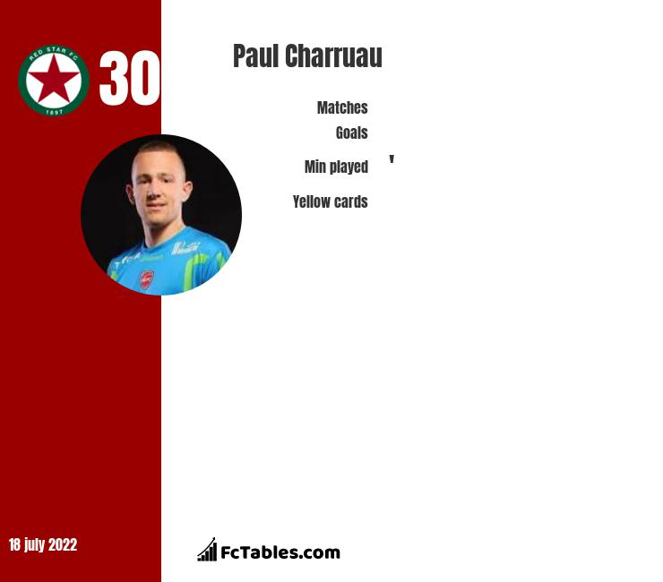 Paul Charruau infographic