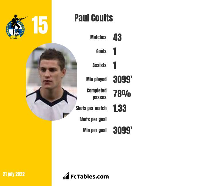 Paul Coutts infographic