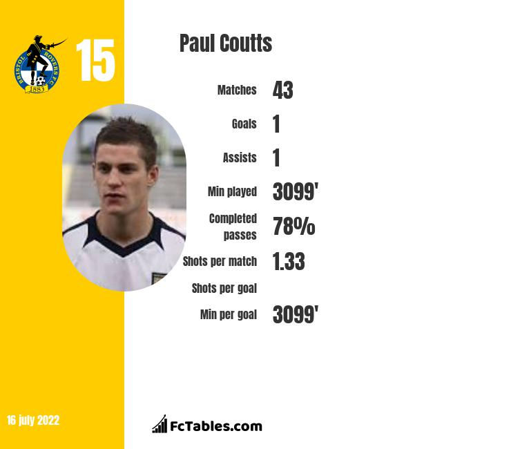 Paul Coutts infographic statistics for Fleetwood Town
