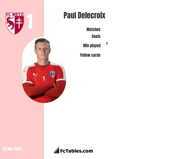 Paul Delecroix infographic