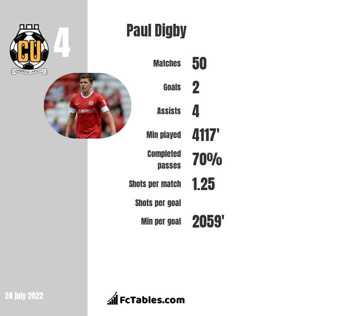 Paul Digby infographic