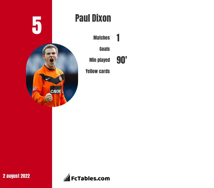 Paul Dixon infographic statistics for Falkirk