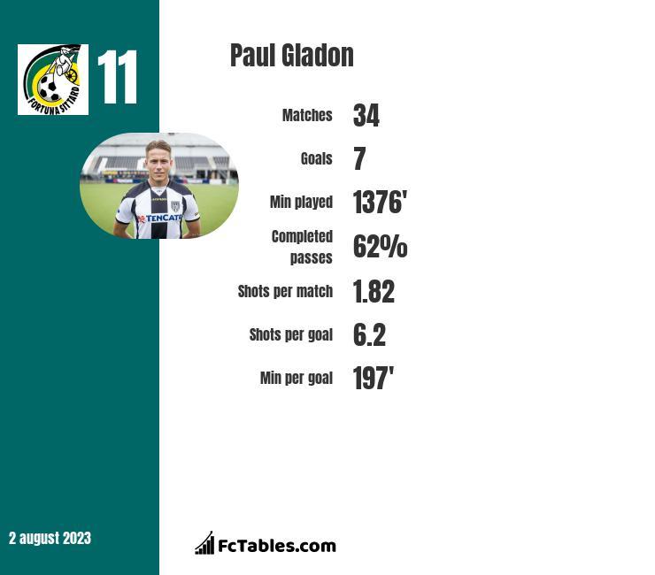 Paul Gladon infographic