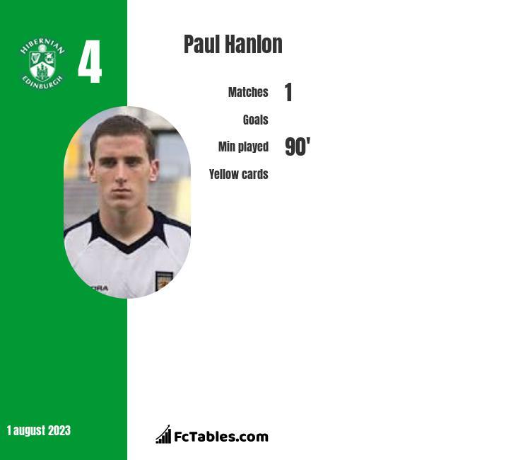 Paul Hanlon infographic