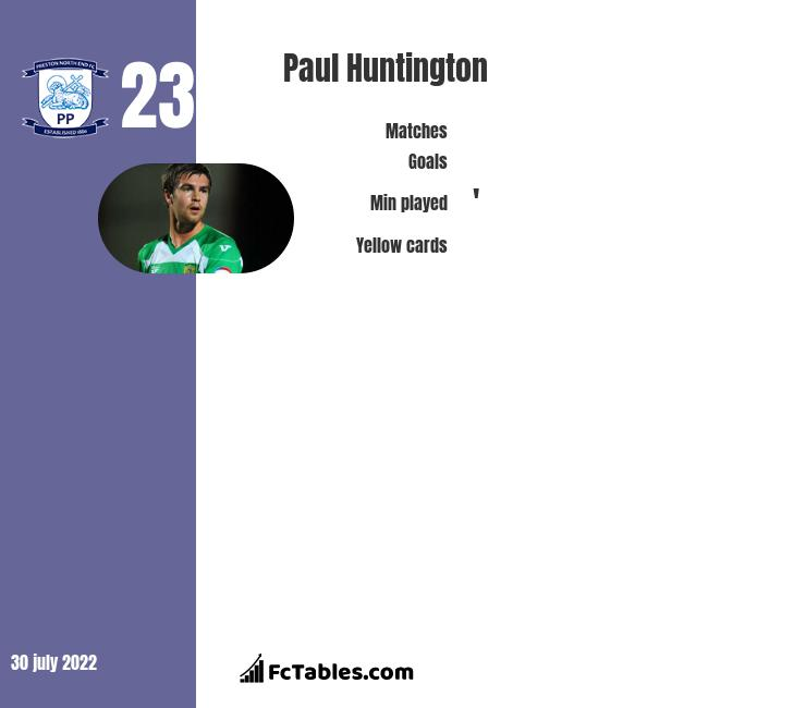 Paul Huntington infographic statistics for Preston North End