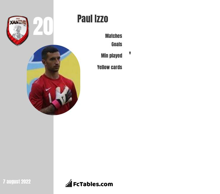 Paul Izzo infographic statistics for Adelaide United