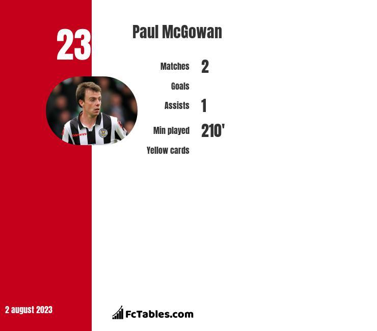 Paul McGowan infographic