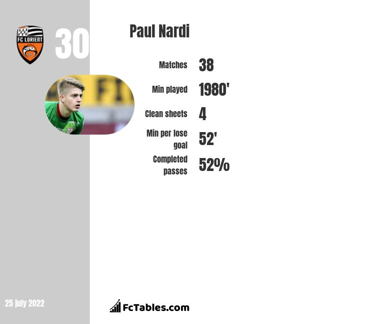 Paul Nardi infographic statistics for Lorient
