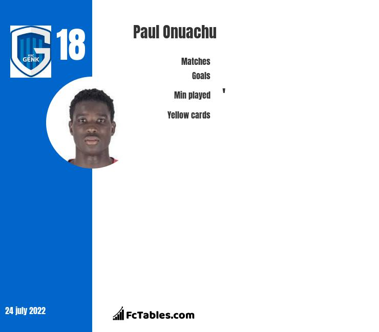 Paul Onuachu infographic statistics for Genk