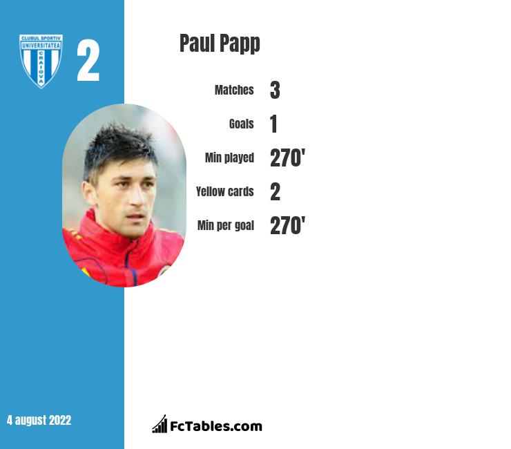 Paul Papp infographic