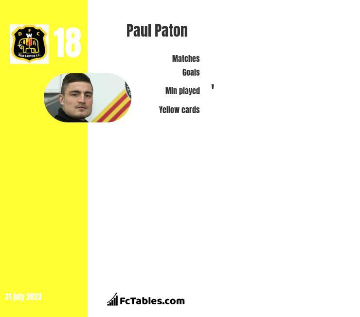 Paul Paton infographic