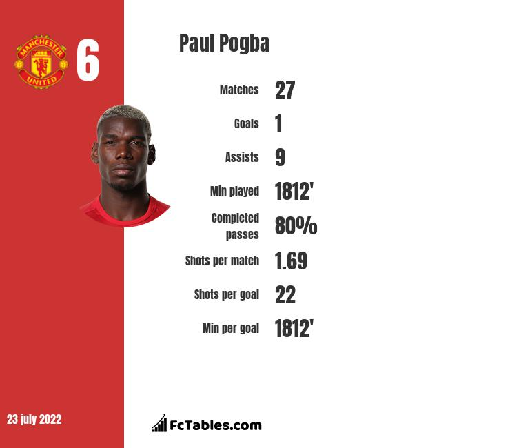 Paul Pogba Stastics | profile | goals scored