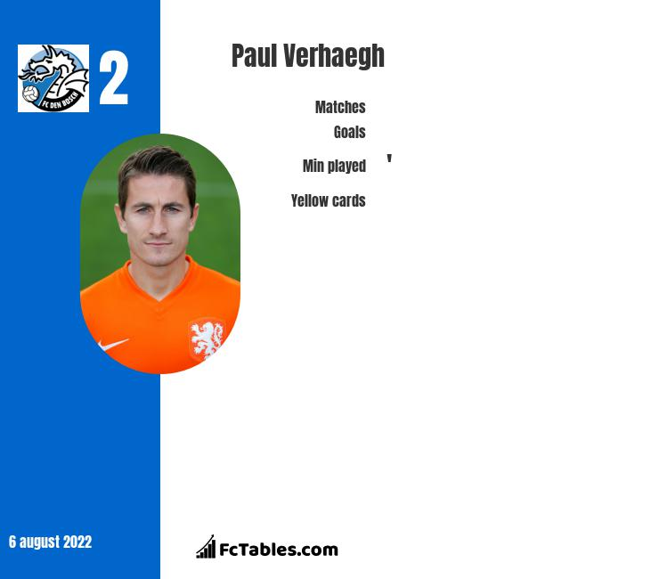 Paul Verhaegh infographic