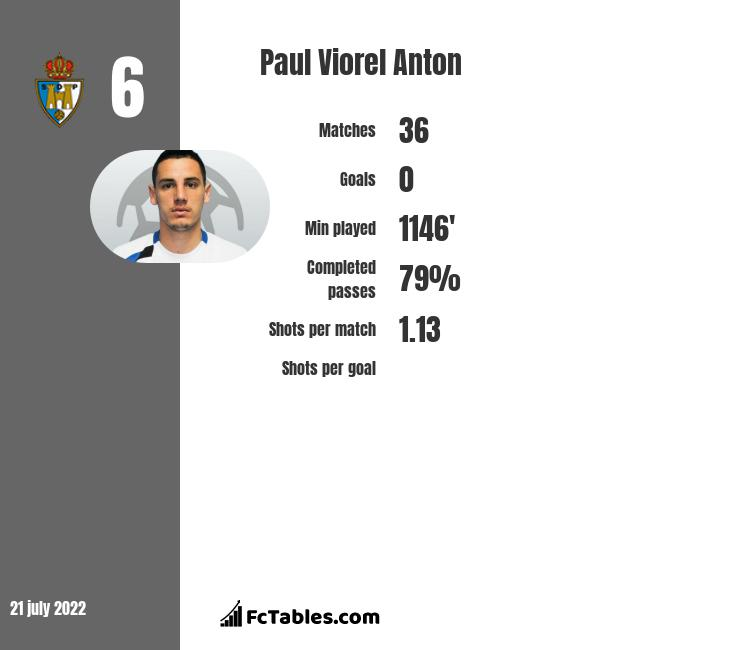 Paul Viorel Anton infographic statistics for Krylya Sovetov Samara