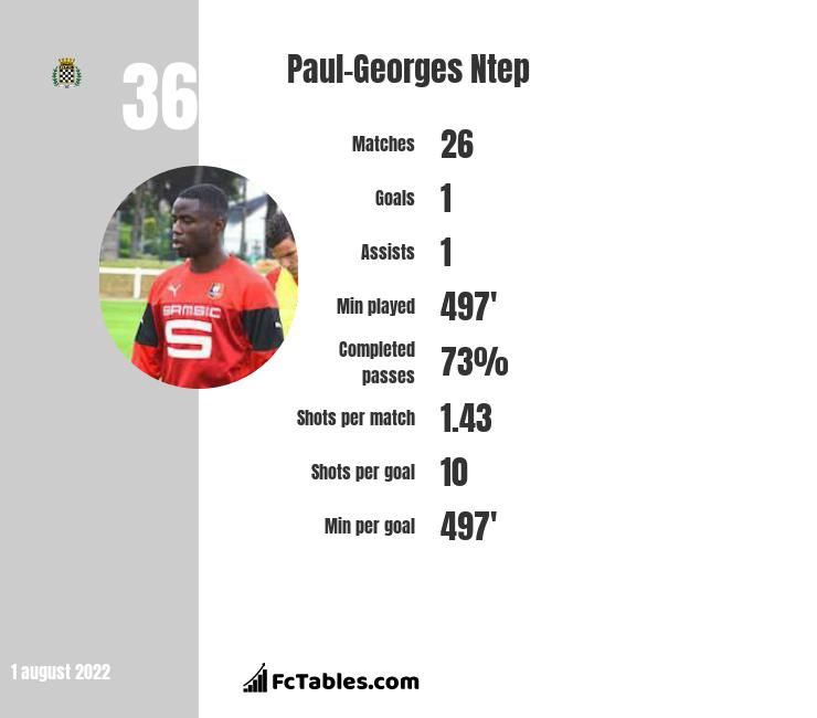 Paul-Georges Ntep infographic
