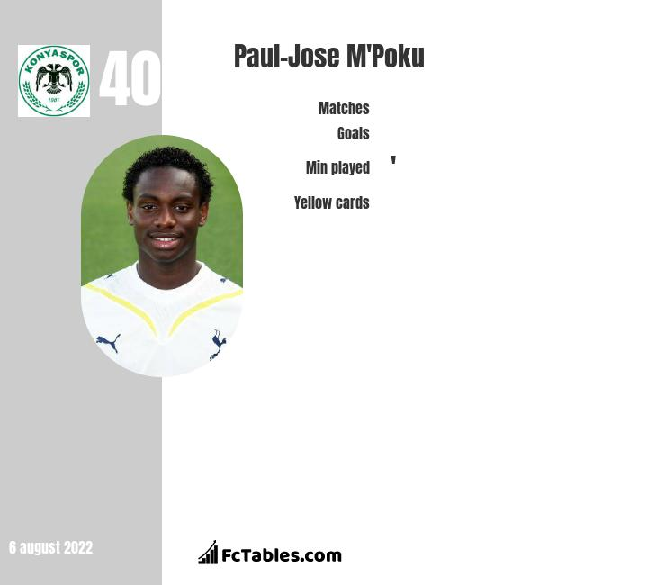 Paul-Jose M'Poku infographic