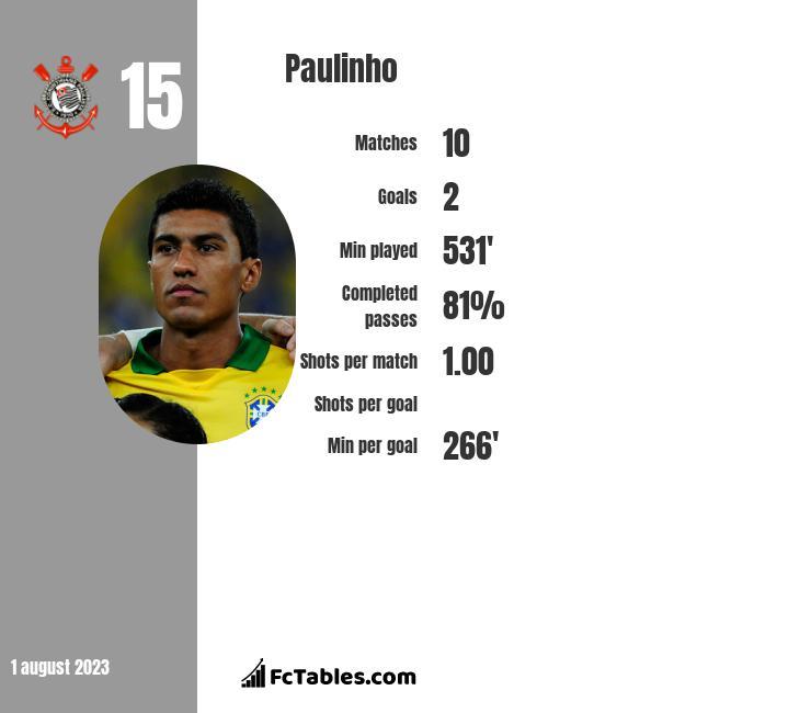 Paulinho infographic