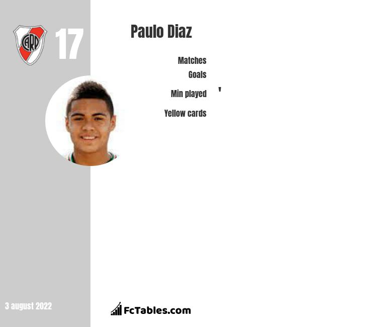 Paulo Diaz infographic statistics for River Plate