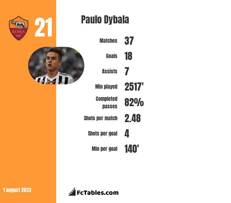 Paulo Dybala infographic statistics for Juventus