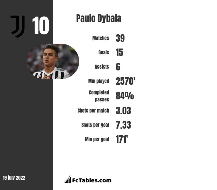 Paulo Dybala infographic