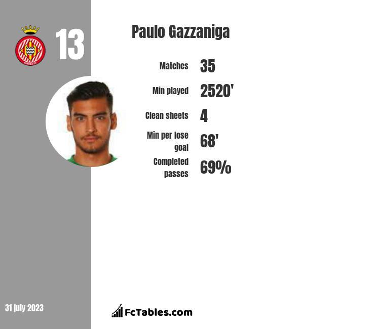 Paulo Gazzaniga infographic