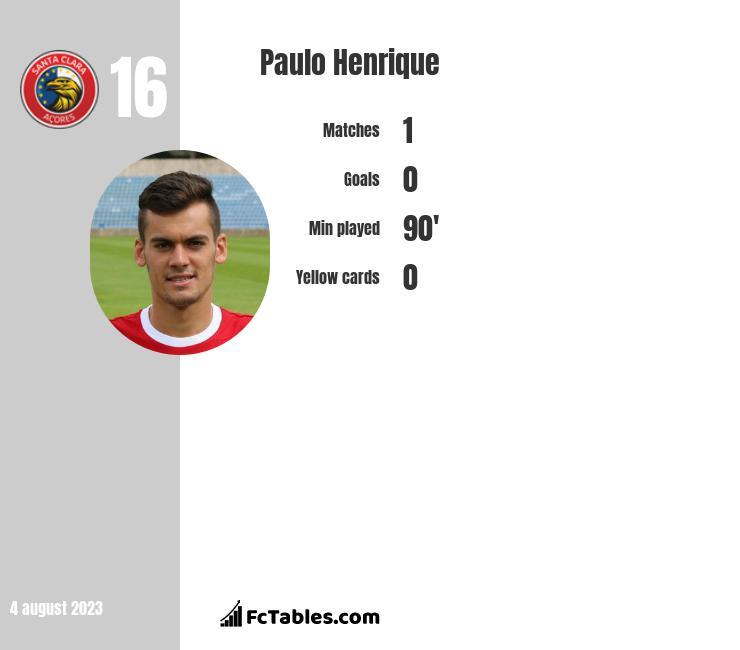 Paulo Henrique infographic