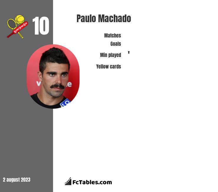 Paulo Machado infographic