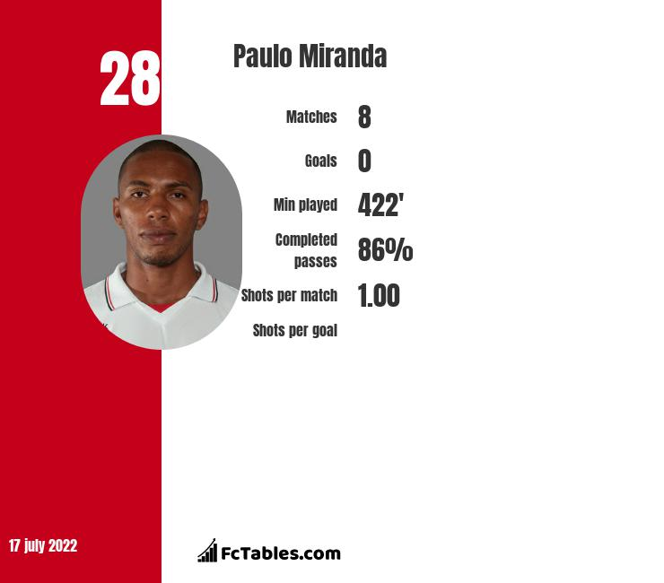 Paulo Miranda infographic