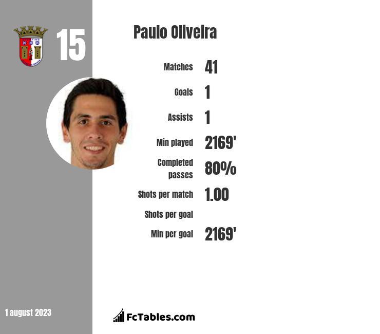 Paulo Oliveira infographic