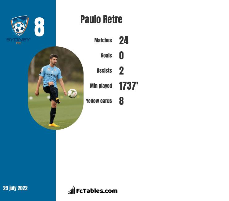 Paulo Retre infographic statistics for Sydney FC