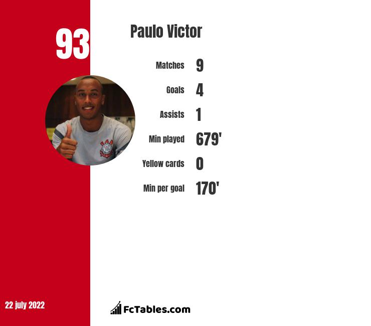 Paulo Victor infographic