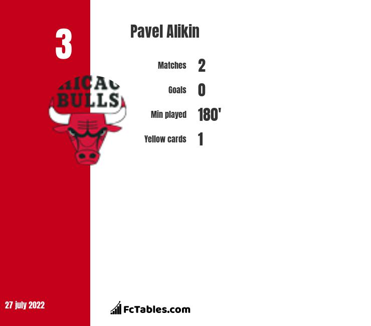 Pavel Alikin infographic
