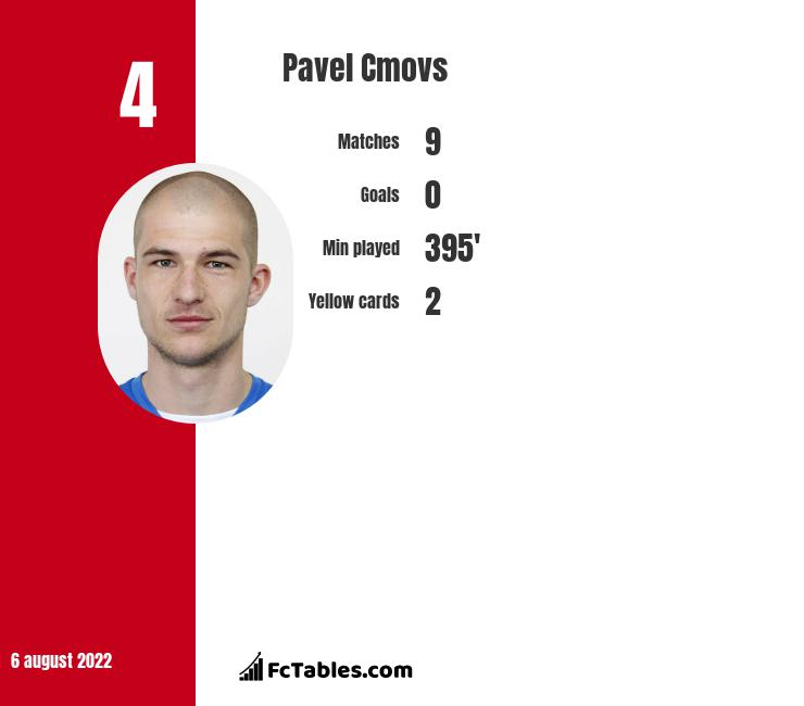Pavel Cmovs infographic statistics for Teplice