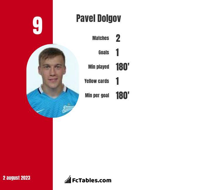 Pavel Dolgov infographic
