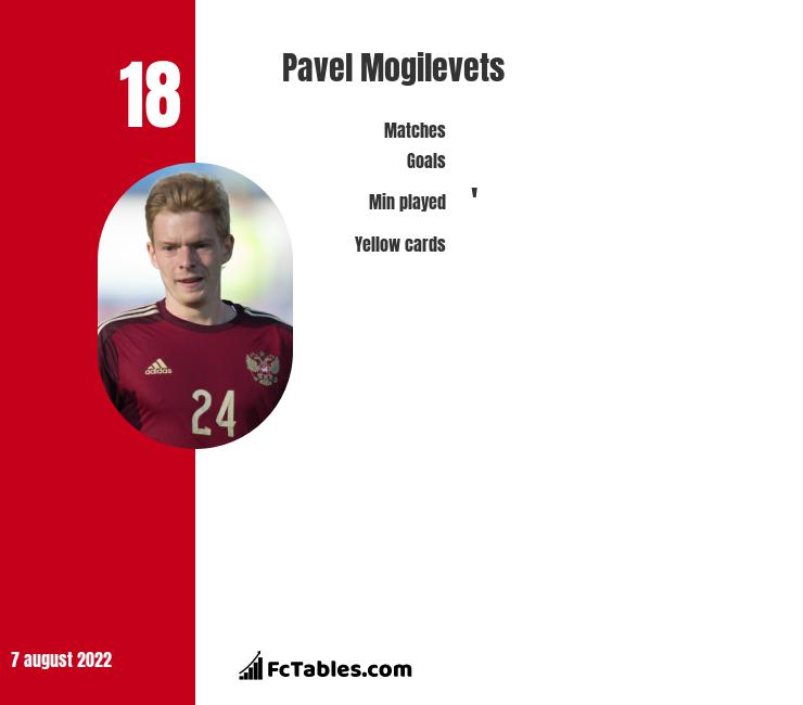 Pavel Mogilevets infographic