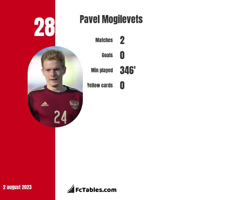 Pawieł Mogilewiec infographic