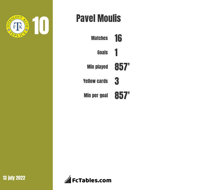 Pavel Moulis infographic