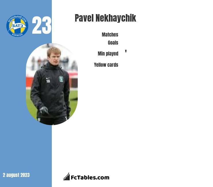Pavel Nekhaychik infographic