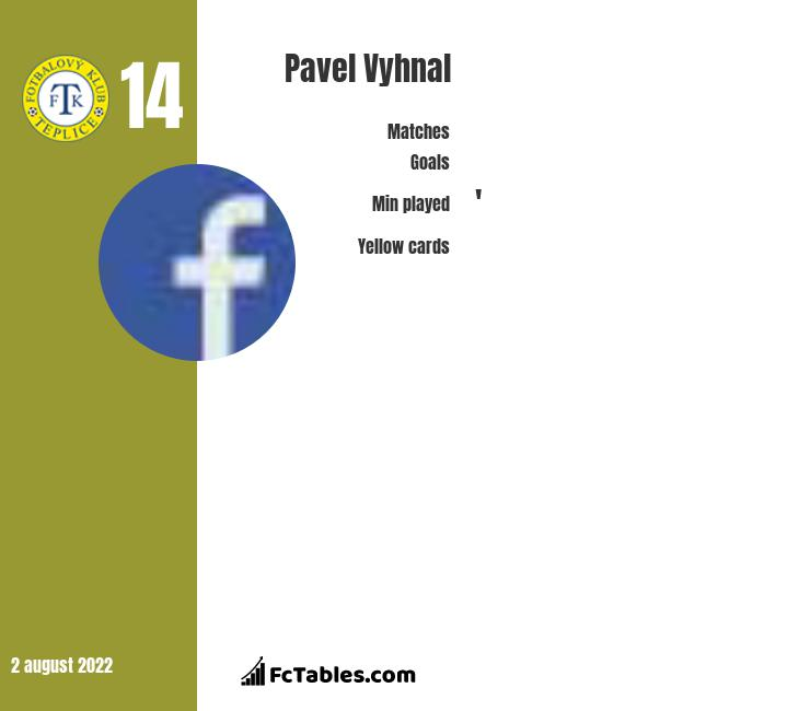 Pavel Vyhnal infographic