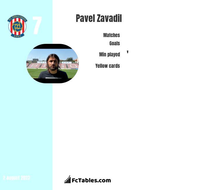 Pavel Zavadil infographic