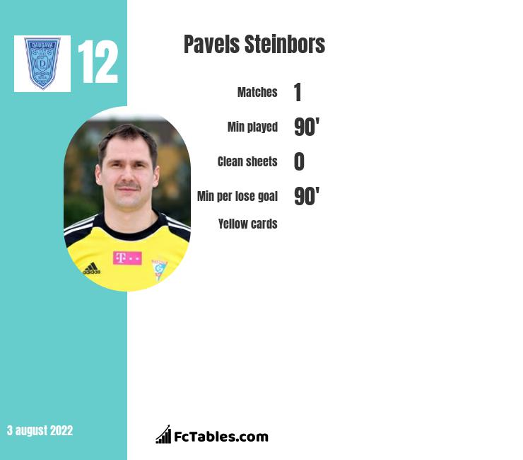 Pavels Steinbors infographic